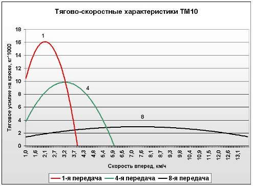 Тягово-скоростные характеристики Бульдозера ТМ 10